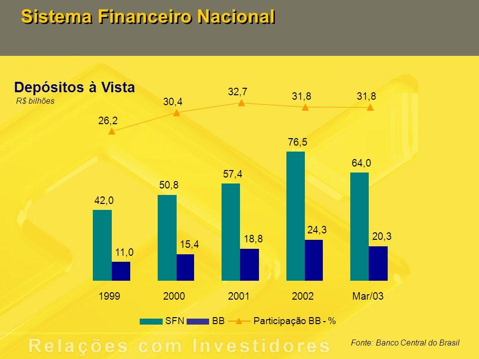 Sistema Financeiro Nacional Crédito R$ bilhões Fonte: Banco Central do Brasil 270,1 298,9 314,8 362,7 360,1 29,0 38,7 42,5 54,7 56,8 10,7 13,0 13,5 15,1 15,8 1999200020012002Mar/03 SFNBBParticipação BB - %