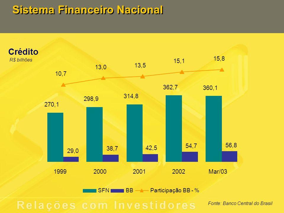 Sistema Financeiro Nacional Crédito R$ bilhões Fonte: Banco Central do Brasil 270,1 298,9 314,8 362,7 360,1 29,0 38,7 42,5 54,7 56,8 10,7 13,0 13,5 15