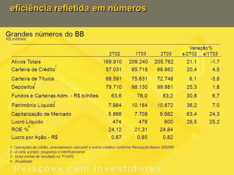 Principais Operações de Varejo R$ bilhões o BB mantém-se forte no varejo o BB mantém-se forte no varejo CDC jun/02 set/02dez/02mar/03jun/03 6,9 7,2 2,0 2,3 1,4 2,1 Contas EspeciaisBB Giro Rápido O saldo de operações com cartões de crédito cresceu 59,6%, totalizando R$ 1,5 bilhão.