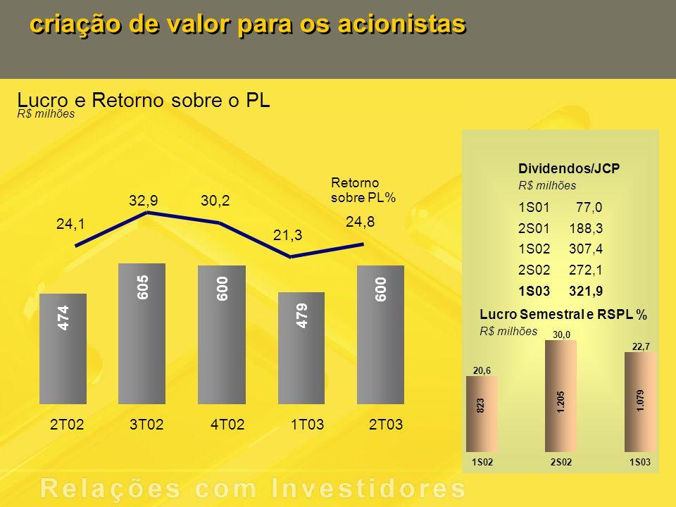 criação de valor para os acionistas 1.079 1.205 823 1S022S021S03 20,6 Lucro Semestral e RSPL % R$ milhões 30,0 22,7 1S0177,0 2S01188,3 1S02307,4 2S02