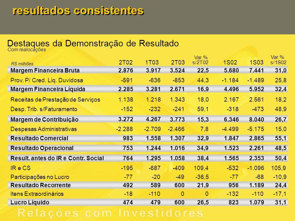resultados consistentes Destaques da Demonstração de Resultado 48,9 Com realocações