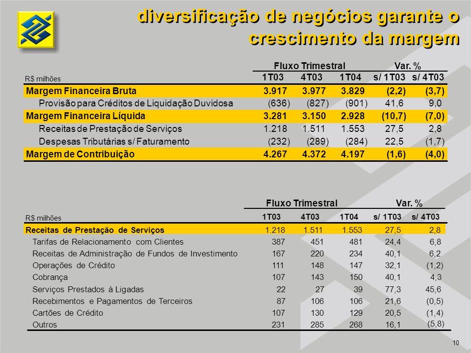 10 diversificação de negócios garante o crescimento da margem R$ milhões 1T034T031T04s/ 1T03s/ 4T03 Margem Financeira Bruta3.9173.9773.829(2,2)(3,7) Provisão para Créditos de Liquidação Duvidosa(636)(827)(901)41,69,0 Margem Financeira Líquida3.2813.1502.928(10,7)(7,0) Receitas de Prestação de Serviços1.2181.5111.55327,52,8 Despesas Tributárias s/ Faturamento(232)(289)(284)22,5(1,7) Margem de Contribuição4.2674.3724.197(1,6)(4,0) Fluxo TrimestralVar.