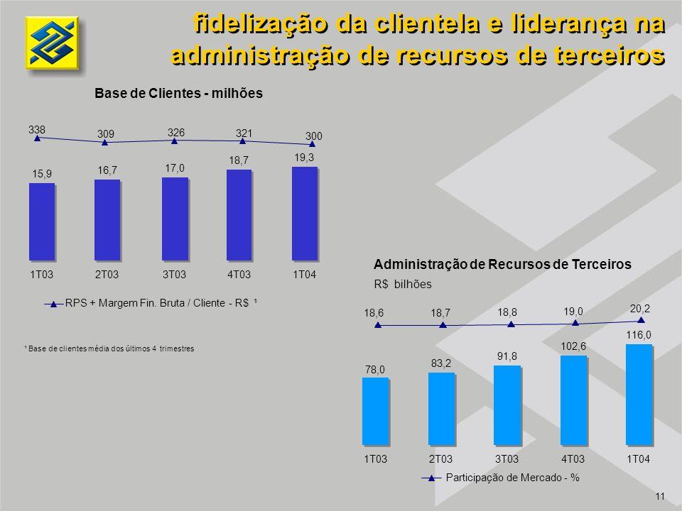 11 Administração de Recursos de Terceiros fidelização da clientela e liderança na administração de recursos de terceiros R$ bilhões Base de Clientes - milhões 15,9 16,7 17,0 18,7 19,3 1T032T033T034T031T04 78,0 83,2 91,8 102,6 116,0 1T032T033T034T031T04 RPS + Margem Fin.