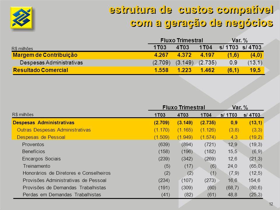 12 estrutura de custos compatível com a geração de negócios estrutura de custos compatível com a geração de negócios R$ milhões Margem de Contribuição4.2674.3724.197(1,6)(4,0) Despesas Administrativas(2.709)(3.149)(2.735)0,9(13,1) Resultado Comercial1.5581.2231.462(6,1)19,5 1T034T031T04s/ 1T03s/ 4T03 Fluxo TrimestralVar.