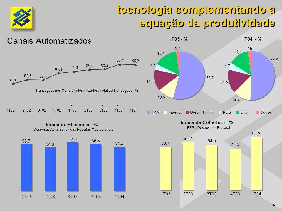 14 tecnologia complementando a equação da produtividade Canais Automatizados Índice de Cobertura - % RPS / Despesa de Pessoal Índice de Eficiência - % Despesas Administrativas / Receitas Operacionais Transações nos Canais Automatizados / Total de Transações - % 81,4 82,5 82,4 84,1 84,6 85,0 85,2 86,4 86,3 1T022T023T024T021T032T033T034T031T04 80,7 90,7 84,0 77,5 98,6 1T032T033T034T031T04 1T04 - % 1T03 - % 50,6 54,2 12,2 16,2 4,7 13,7 2,6 53,7 10,5 14,3 4,1 15,4 2,0 TAAInternetGeren.
