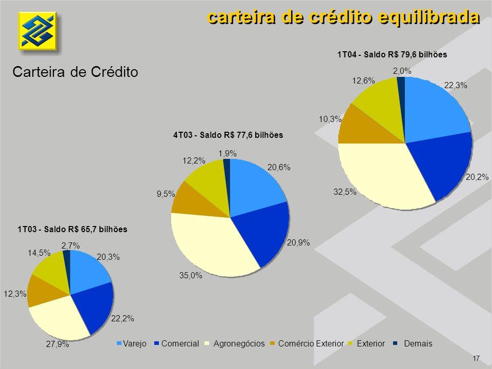 17 carteira de crédito equilibrada 1T04 - Saldo R$ 79,6 bilhões Carteira de Crédito 1T03 - Saldo R$ 65,7 bilhões 20,3% 22,2% 27,9% 12,3% 14,5% 2,7% 22,3% 20,2% 10,3% 12,6% 2,0% 32,5% Varejo Comercial Agronegócios Comércio Exterior Exterior Demais 20,6% 20,9% 35,0% 9,5% 12,2% 1,9% 4T03 - Saldo R$ 77,6 bilhões