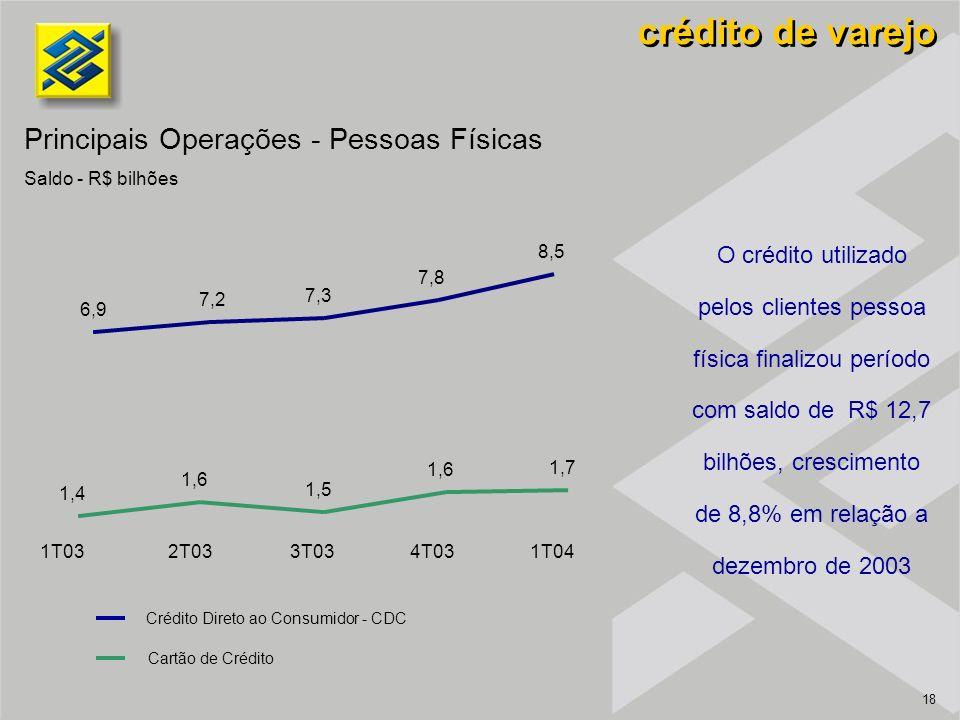 18 O crédito utilizado pelos clientes pessoa física finalizou período com saldo de R$ 12,7 bilhões, crescimento de 8,8% em relação a dezembro de 2003 crédito de varejo 6,9 7,2 7,3 7,8 8,5 1,4 1,6 1,5 1,6 1,7 1T032T033T034T031T04 Crédito Direto ao Consumidor - CDC Cartão de Crédito Principais Operações - Pessoas Físicas Saldo - R$ bilhões