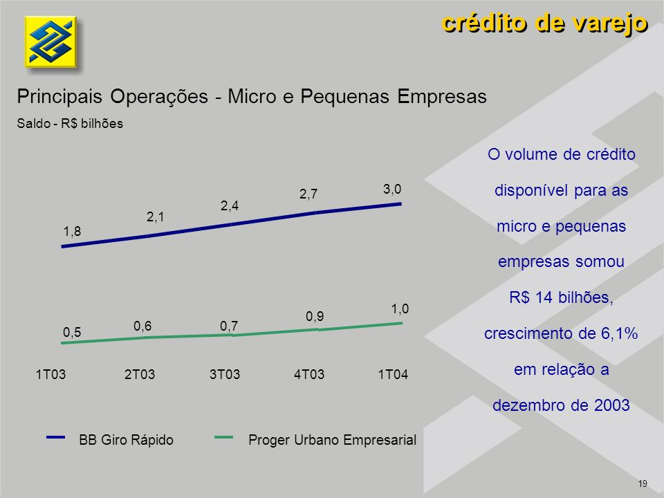 19 BB Giro RápidoProger Urbano Empresarial 0,5 0,6 0,7 0,9 1,0 1T032T033T034T03 1T04 1,8 2,1 2,4 2,7 3,0 O volume de crédito disponível para as micro e pequenas empresas somou R$ 14 bilhões, crescimento de 6,1% em relação a dezembro de 2003 crédito de varejo Principais Operações - Micro e Pequenas Empresas Saldo - R$ bilhões