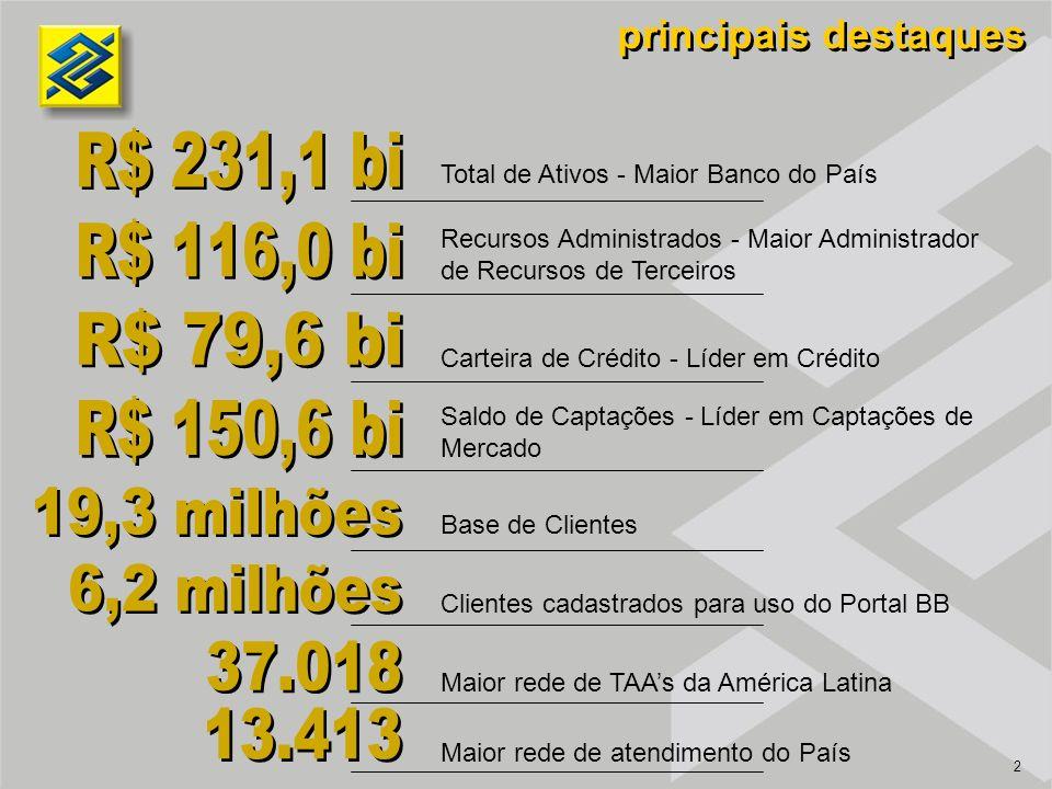 2 principais destaques Total de Ativos - Maior Banco do País Recursos Administrados - Maior Administrador de Recursos de Terceiros Carteira de Crédito - Líder em Crédito Saldo de Captações - Líder em Captações de Mercado Base de Clientes Clientes cadastrados para uso do Portal BB Maior rede de TAAs da América Latina Maior rede de atendimento do País