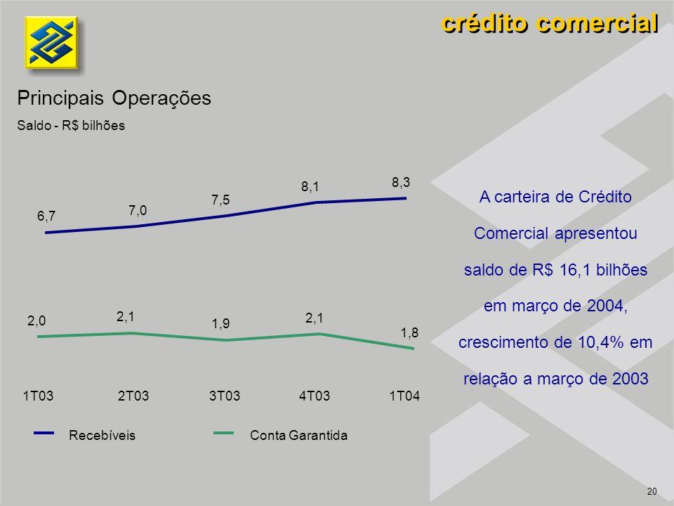20 A carteira de Crédito Comercial apresentou saldo de R$ 16,1 bilhões em março de 2004, crescimento de 10,4% em relação a março de 2003 crédito comer