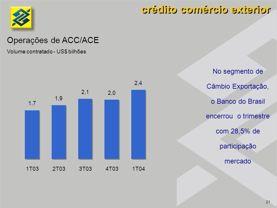 21 1,7 1,9 2,1 2,0 2,4 1T032T033T034T031T04 No segmento de Câmbio Exportação, o Banco do Brasil encerrou o trimestre com 28,5% de participação mercado crédito comércio exterior Operações de ACC/ACE Volume contratado - US$ bilhões