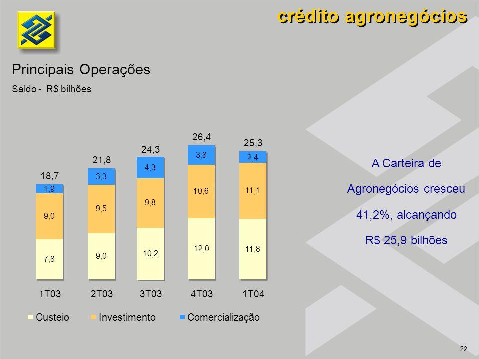 22 crédito agronegócios A Carteira de Agronegócios cresceu 41,2%, alcançando R$ 25,9 bilhões Principais Operações Saldo - R$ bilhões 1T032T033T034T031T04 CusteioInvestimentoComercialização 18,7 21,8 24,3 26,4 25,3 2,4 11,1 11,8 3,8 10,6 12,0 4,3 9,8 10,2 3,3 9,5 9,0 1,9 9,0 7,8