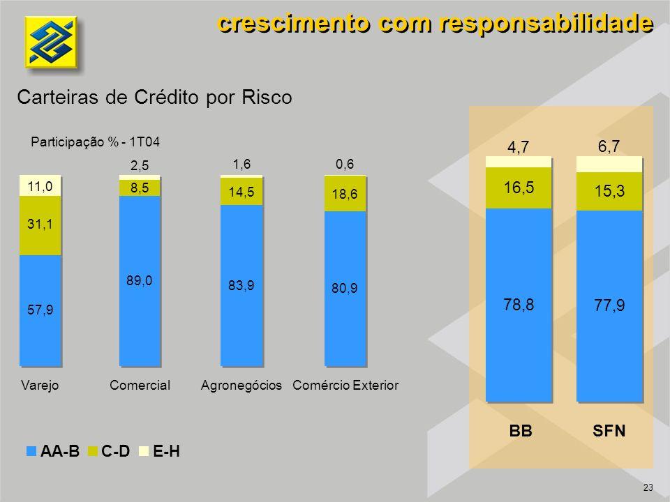 23 Carteiras de Crédito por Risco Participação % - 1T04 crescimento com responsabilidade AA-BC-DE-H 11,0 2,5 1,60,6 VarejoComercialAgronegóciosComércio Exterior 18,6 80,9 14,5 83,9 8,5 89,0 31,1 57,9 BBSFN 4,7 6,7 16,5 15,3 77,9 78,8