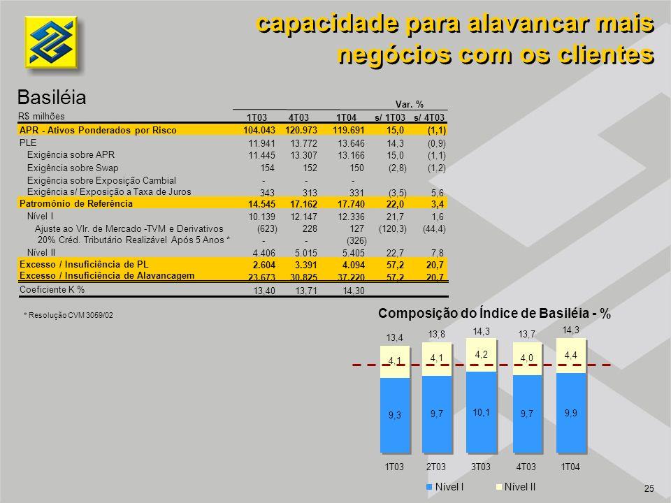 25 capacidade para alavancar mais negócios com os clientes Basiléia Composição do Índice de Basiléia - % 14,3 4,1 4,2 4,0 4,4 1T032T033T034T031T04 Nív
