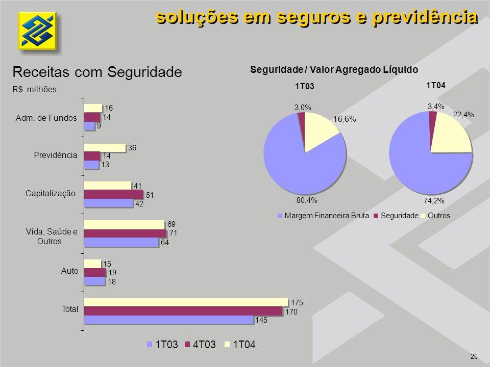 26 soluções em seguros e previdência Receitas com Seguridade R$ milhões Seguridade / Valor Agregado Líquido 1T034T031T04 74,2% 3,4% 22,4% Margem Finan