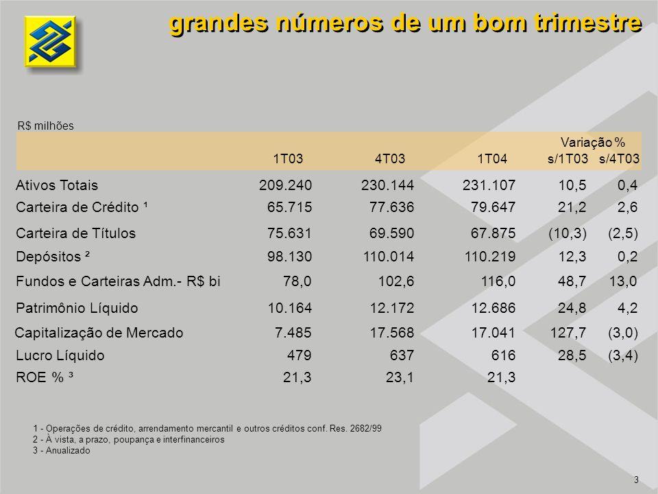 3 grandes números de um bom trimestre R$ milhões 1 - Operações de crédito, arrendamento mercantil e outros créditos conf.