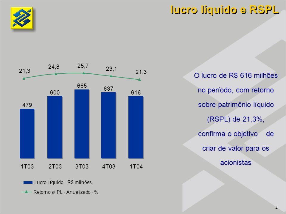 15 o banco que mais investe no Brasil Captações no Mercado - R$ bilhões Composição de Ativos - % 27,0 28,8 24,7 22,9 22,0 1T032T033T034T03 1T04 Ativos de Liquidez Operações de Crédito Crédito Tributário Demais Ativos 1T034T031T04s/ 1T03s/ 4T03 Ativos Totais 209.240230.144231.10710,50,4 Ativos de Liquidez 88.366102.439104.79518,62,3 Operações de Crédito * 53.47565.60466.46124,31,3 Crédito Tributário 10.9279.4069.116(16,6)(3,1) Demais Ativos 56.47352.69550.736(10,2)(3,7) Passivos Totais 209.240230.144231.10710,50,4 Depósitos 98.130110.014110.21912,30,2 Demais Passivos 100.946107.958108.2028,00,2 Patrimônio Líquido 10.16412.17212.68624,84,2 Var.