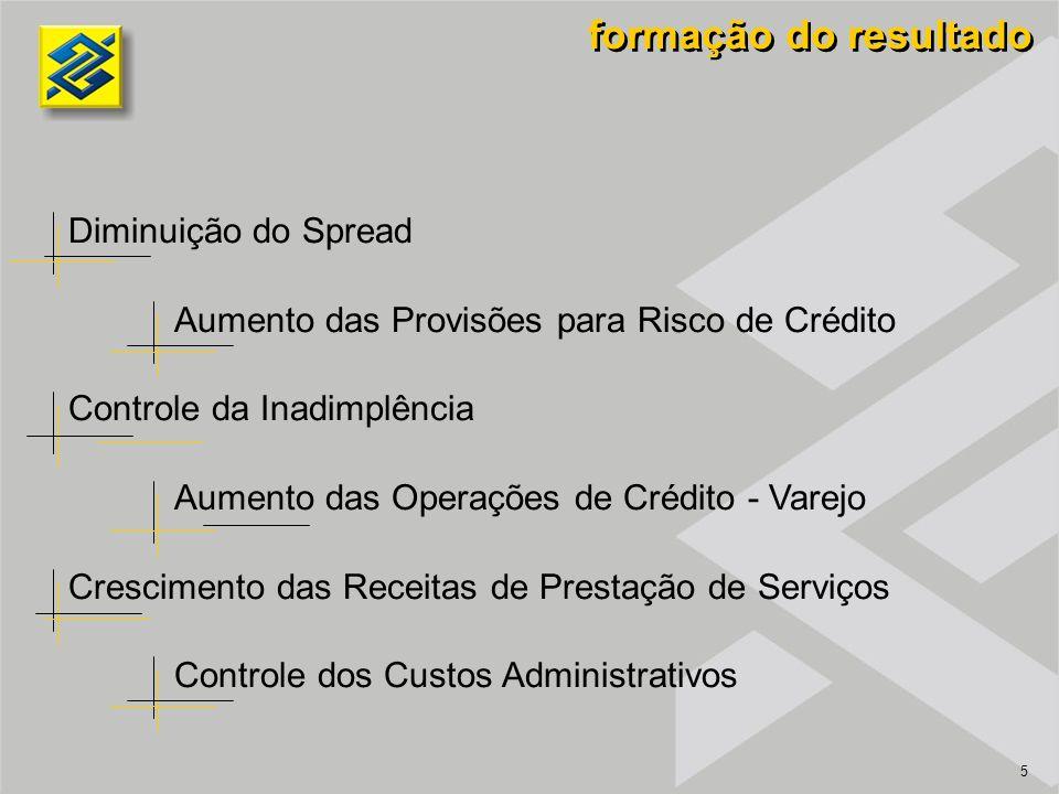 5 formação do resultado Diminuição do Spread Aumento das Provisões para Risco de Crédito Controle da Inadimplência Aumento das Operações de Crédito - Varejo Crescimento das Receitas de Prestação de Serviços Controle dos Custos Administrativos