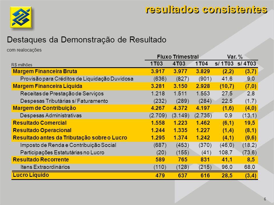 6 resultados consistentes Destaques da Demonstração de Resultado com realocações R$ milhões 1T034T031T04s/ 1T03s/ 4T03 Margem Financeira Bruta3.9173.9773.829(2,2)(3,7) Provisão para Créditos de Liquidação Duvidosa(636)(827)(901)41,69,0 Margem Financeira Líquida3.2813.1502.928(10,7)(7,0) Receitas de Prestação de Serviços1.2181.5111.55327,52,8 Despesas Tributárias s/ Faturamento(232)(289)(284)22,5(1,7) Margem de Contribuição4.2674.3724.197(1,6)(4,0) Despesas Administrativas(2.709)(3.149)(2.735)0,9(13,1) Resultado Comercial1.5581.2231.462(6,1)19,5 Resultado Operacional1.2441.3351.227(1,4)(8,1) Resultado antes da Tributação sobre o Lucro1.2951.3741.242(4,1)(9,6) Imposto de Renda e Contribuição Social(687)(453)(370)(46,0)(18,2) Participações Estatutárias no Lucro(20)(155)(41)108,7(73,6) Resultado Recorrente58976583141,18,5 Itens Extraordinários (110)(128)(215)96,068,0 Lucro Líquido 47963761628,5(3,4) Fluxo TrimestralVar.