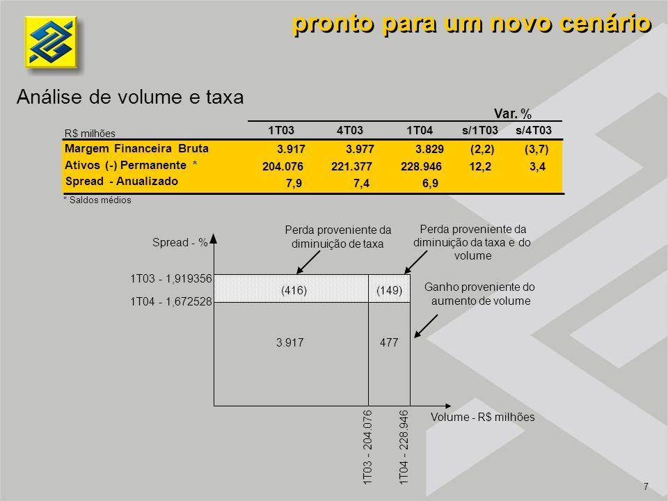 7 Análise de volume e taxa pronto para um novo cenário 3.917 (416) 477 (149) Spread - % Volume - R$ milhões 1T03 - 1,919356 1T04 - 1,672528 1T04 - 228.946 1T03 - 204.076 Perda proveniente da diminuição de taxa Ganho proveniente do aumento de volume Perda proveniente da diminuição da taxa e do volume * Saldos médios R$ milhões 1T034T031T04s/1T03s/4T03 Margem Financeira Bruta 3.9173.977 3.829 (2,2)(3,7) Ativos (-) Permanente * 204.076221.377228.94612,23,4 Spread - Anualizado 7,9 7,46,9 Var.