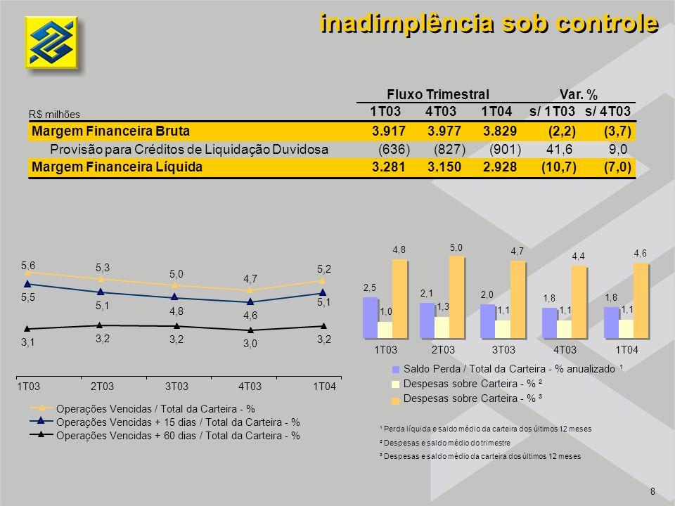 8 inadimplência sob controle 5,6 5,3 5,0 4,7 5,2 5,5 5,1 4,8 4,6 5,1 3,1 3,2 3,0 3,2 1T032T033T034T031T04 Operações Vencidas / Total da Carteira - % Operações Vencidas + 15 dias / Total da Carteira - % Operações Vencidas + 60 dias / Total da Carteira - % 1T034T031T04s/ 1T03s/ 4T03 Margem Financeira Bruta3.9173.9773.829(2,2)(3,7) Provisão para Créditos de Liquidação Duvidosa(636) (827)(901)41,69,0 Margem Financeira Líquida3.281 3.1502.928(10,7)(7,0) Fluxo TrimestralVar.