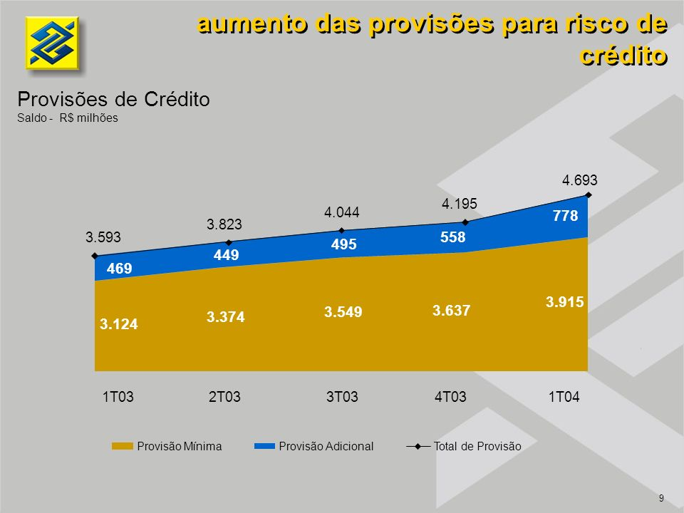 9 aumento das provisões para risco de crédito 3.124 3.374 3.549 3.637 3.915 3.593 3.823 4.044 4.195 4.693 1T032T033T034T031T04 Provisão MínimaProvisão