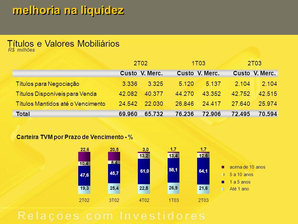 Títulos e Valores Mobiliários melhoria na liquidez 2T021T032T03 R$ milhões CustoV.
