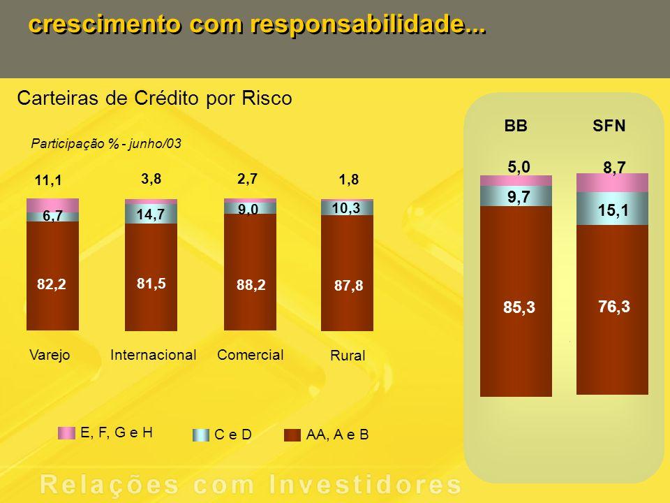 82,2 6,7 11,1 81,5 14,7 3,8 88,2 87,8 9,0 10,3 2,7 1,8 Varejo Comercial Rural Internacional BBSFN 85,3 76,3 9,7 15,1 5,0 8,7 E, F, G e H C e DAA, A e B Carteiras de Crédito por Risco Participação % - junho/03 crescimento com responsabilidade...