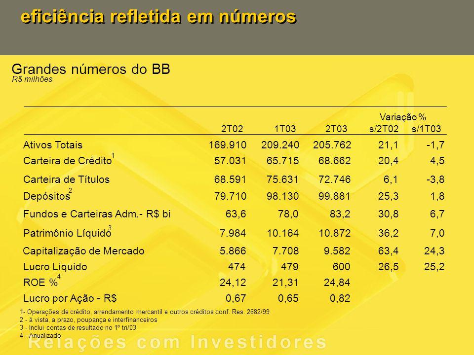Eficiente na criação de valor para os acionistas Eficiente na execução de políticas públicas US$ 1,5 bilhão na modalidade PROEX Equalização, montante 139% superior ao 1S02 65% de participação do agronegócio brasileiro Líder em operações de crédito para MPE - 450 mil empresas atendidas - BB Giro Rápido Principal agente do PRONAF- 126 mil contratos formalizados Retorno s/ PL de 22,7% anualizado Valorização de 38% das ações BB no 1S03, contra 12% do Ibovespa.