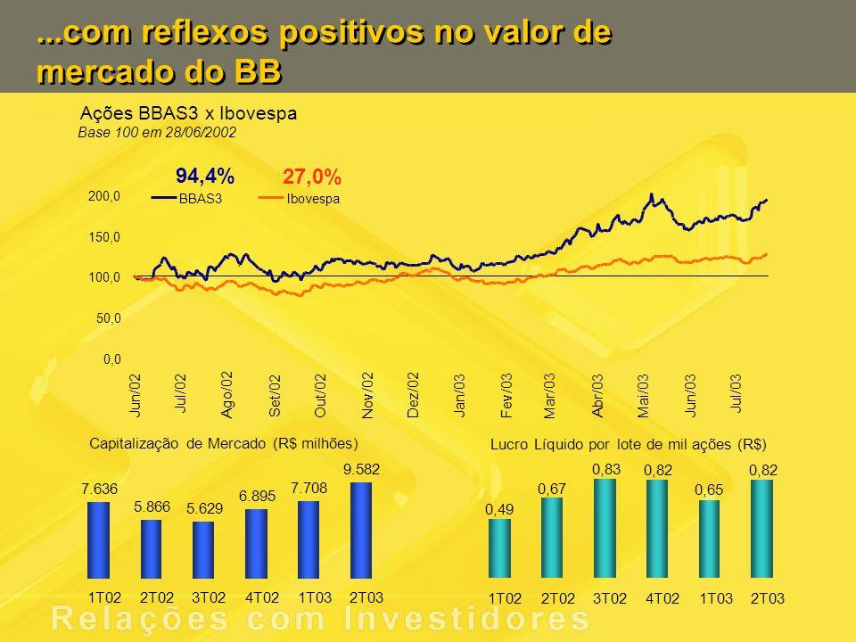 Capitalização de Mercado (R$ milhões) 7.636 5.866 5.629 6.895 7.708 9.582 1T022T023T024T021T032T03 LucroLíquidoporlote de milações (R$) 0,49 0,67 0,83 0,82 0,65 0,82 1T022T023T024T021T032T03...com reflexos positivos no valor de mercado do BB Ações BBAS3 x Ibovespa Base 100 em 28/06/2002