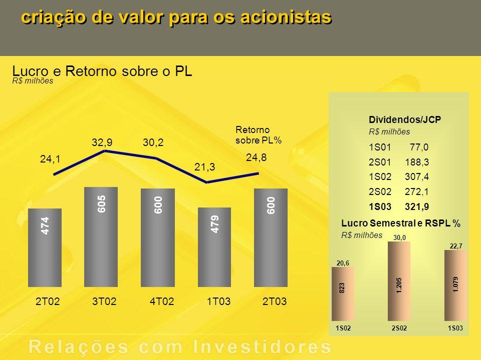 criação de valor para os acionistas 1.079 1.205 823 1S022S021S03 20,6 Lucro Semestral e RSPL % R$ milhões 30,0 22,7 1S0177,0 2S01188,3 1S02307,4 2S02 272,1 1S03 321,9 Dividendos/JCP R$ milhões 24,1 32,930,2 21,3 Retorno sobre PL% 2T023T024T021T032T03 24,8 474 605 600 479 600 Lucro e Retorno sobre o PL R$ milhões