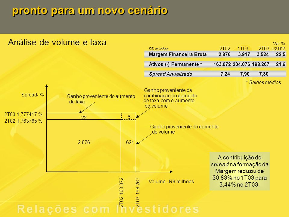 Análise de volume e taxa pronto para um novo cenário Ganho proveniente do aumento A contribuição do spread na formação da Margem reduziu de 30,83% no 1T03 para 3,44% no 2T03.