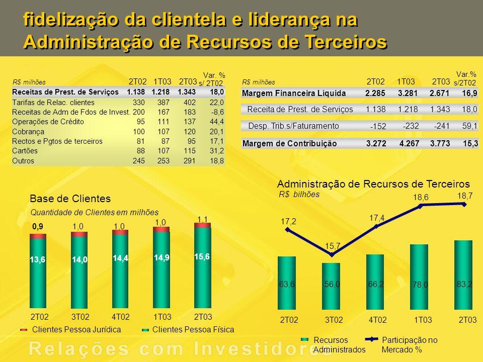 Administração de Recursos de Terceiros 63,6 56,066,2 78,0 83,2 17,2 15,7 17,4 18,6 18,7 2T023T024T021T032T03 Recursos Administrados Participação no Mercado % fidelização da clientela e liderança na Administração de Recursos de Terceiros R$ bilhões Base de Clientes Quantidade de Clientes em milhões 13,6 14,0 14,4 14,9 15,6 0,91,0 1,1 2T023T024T021T032T03 Clientes Pessoa JurídicaClientes Pessoa Física 2T021T032T03 Var.