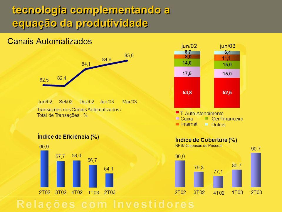 tecnologia complementando a equação da produtividade Índice de Eficiência (%) 60,9 57,7 58,0 56,7 54,1 2T023T024T02 1T03 2T03 Índice de Cobertura (%) RPS/Despesas de Pessoal 86,0 79,3 77,1 80,7 90,7 2T023T02 4T02 1T032T03 82,5 82,4 84,1 84,6 85,0 Transações nos Canais Automatizados / Total de Transações - % Jun/02Set/02Dez/02Jan/03Mar/03 T.