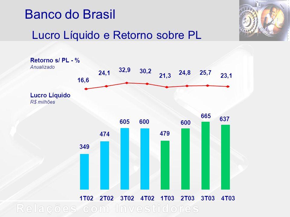 Lucro Líquido e Retorno sobre PL Banco do Brasil 349 474 605600 479 600 665 637 16,6 24,1 32,9 30,2 21,3 24,8 25,7 23,1 1T022T023T024T021T032T033T034T03 Retorno s/ PL - % Anualizado Lucro Líquido R$ milhões