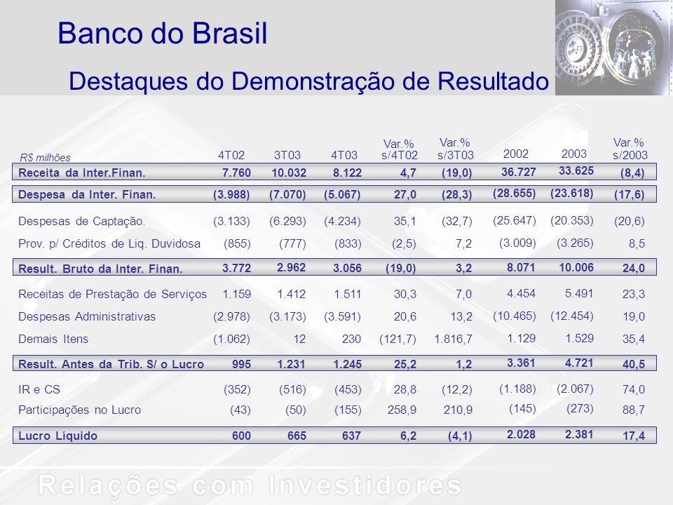 Lucro Líquido6006656376,2(4,1) 4T023T034T03s/4T02s/3T03 Receita da Inter.Finan.
