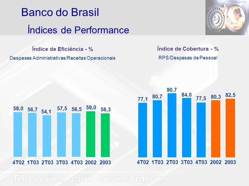Índices de Performance Banco do Brasil Índice de Eficiência - % Despesas Administrativas/Receitas Operacionais 58,0 56,7 54,1 57,5 56,5 59,0 56,3 4T021T032T033T034T0320022003 Índice de Cobertura - % RPS/Despesas de Pessoal 77,1 80,7 90,7 84,0 77,5 80,3 82,5 4T021T032T033T034T0320022003