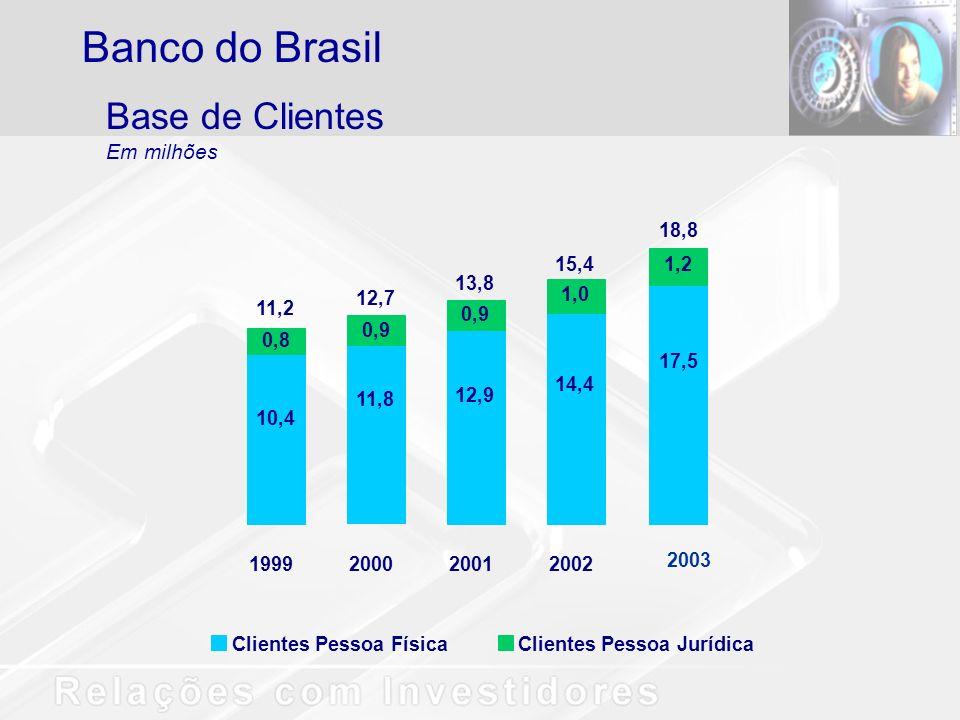 Base de Clientes Em milhões Banco do Brasil Clientes Pessoa FísicaClientes Pessoa Jurídica 14,4 1,0 2002 15,4 12,9 0,9 2001 13,8 1999 10,4 0,8 11,2 11,8 0,9 2000 12,7 2003 17,5 1,2 18,8