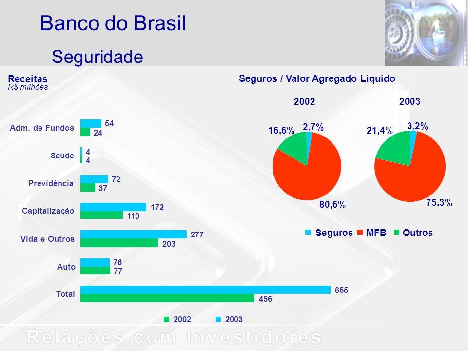 Seguridade Banco do Brasil Receitas R$ milhões 456 77 203 110 37 4 24 655 76 277 172 72 4 54 Total Auto Vida e Outros Capitalização Previdência Saúde Adm.