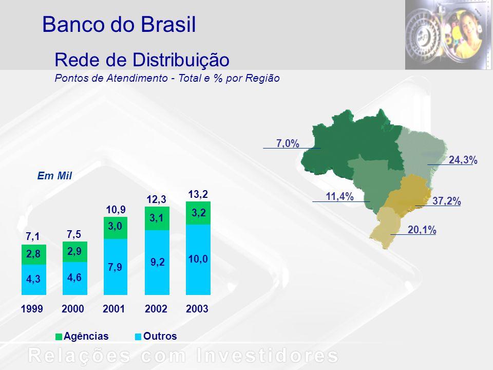 24,3% 7,0% 11,4% 37,2% 20,1% Rede de Distribuição Pontos de Atendimento - Total e % por Região Banco do Brasil OutrosAgências Em Mil 4,3 4,6 7,9 9,2 10,0 2,8 2,9 3,0 3,1 3,2 19992000200120022003 7,1 7,5 10,9 12,3 13,2