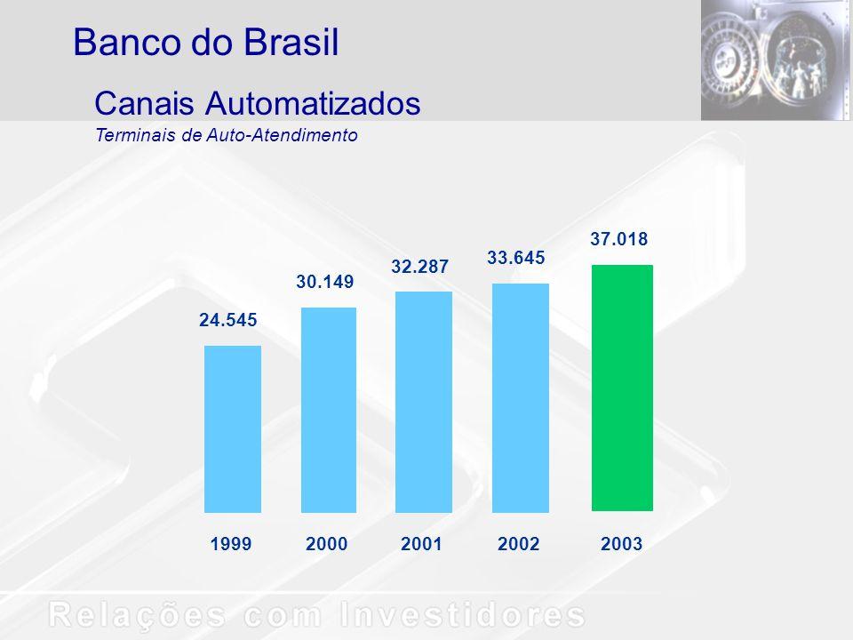 24.545 30.149 32.287 33.645 1999200020012002 37.018 2003 Canais Automatizados Terminais de Auto-Atendimento Banco do Brasil