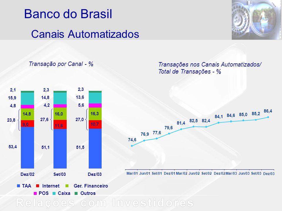 Canais Automatizados Banco do Brasil Transação por Canal - % Transações nos Canais Automatizados/ Total de Transações - % 74,6 76,9 77,6 79,6 81,4 82,582,4 84,1 84,6 85,0 85,2 86,4 Mar/01Jun/01Set/01Dez/01Mar/02Jun/02Set/02Dez/02Mar/03Jun/03Set/03 Dez/03 TAAInternetGer.