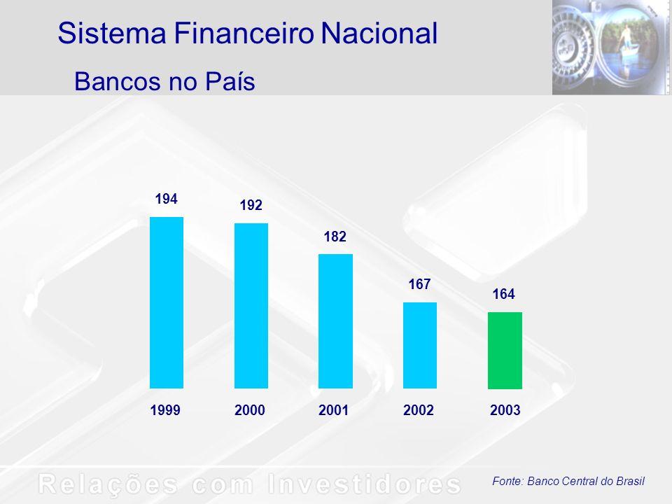 Fonte: Banco Central do Brasil 194 192 182 167 164 19992000200120022003 Bancos no País Sistema Financeiro Nacional