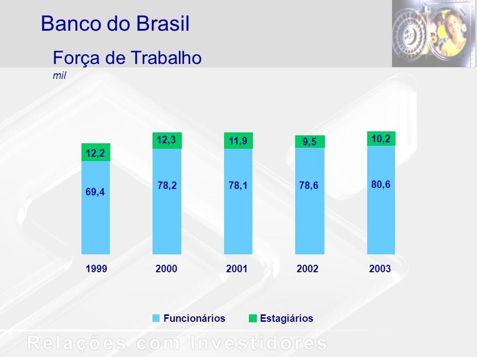 EstagiáriosFuncionários Força de Trabalho mil Banco do Brasil 19992000200120022003 69,4 78,278,178,6 80,6 12,2 12,3 11,9 9,5 10,2