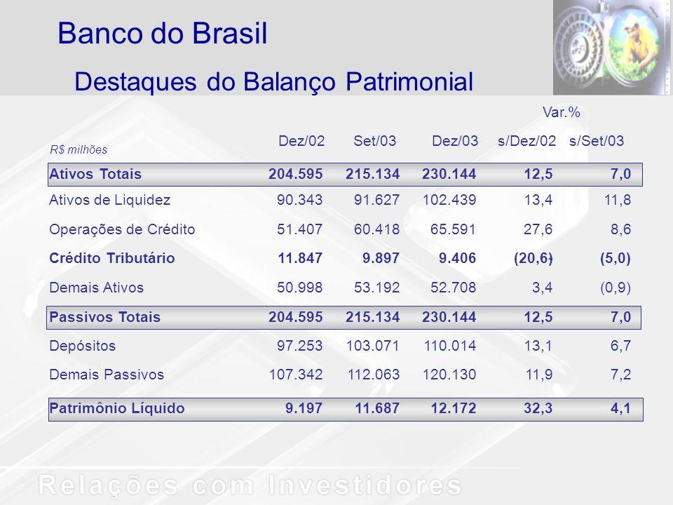 Destaques do Balanço Patrimonial Banco do Brasil Var.% Dez/02Set/03Dez/03 s/Dez/02s/Set/03 Ativos Totais 204.595215.134230.14412,57,0 Ativos de Liquidez 90.34391.627102.43913,411,8 Operações de Crédito 51.40760.41865.59127,68,6 Crédito Tributário 11.8479.8979.406-(20,6)(5,0) Demais Ativos 50.99853.19252.7083,4(0,9) Passivos Totais 204.595215.134230.14412,57,0 Depósitos 97.253103.071110.01413,16,7 Demais Passivos 107.342112.063120.13011,97,2 Patrimônio Líquido 9.19711.68712.17232,34,1 R$ milhões