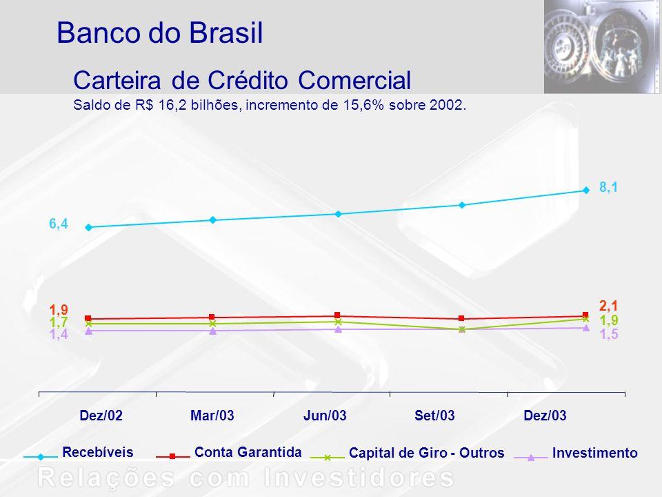 Carteira de Crédito Comercial Saldo de R$ 16,2 bilhões, incremento de 15,6% sobre 2002. Banco do Brasil Dez/02Mar/03Jun/03Set/03Dez/03 8,1 2,1 1,5 1,9