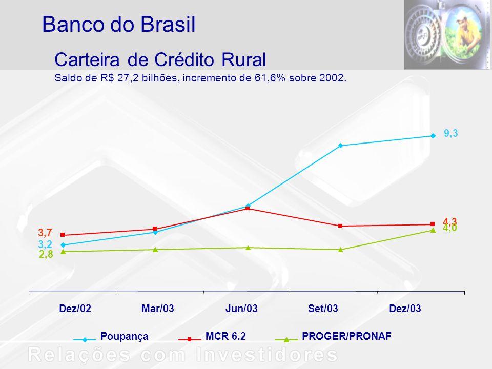 Carteira de Crédito Rural Saldo de R$ 27,2 bilhões, incremento de 61,6% sobre 2002.