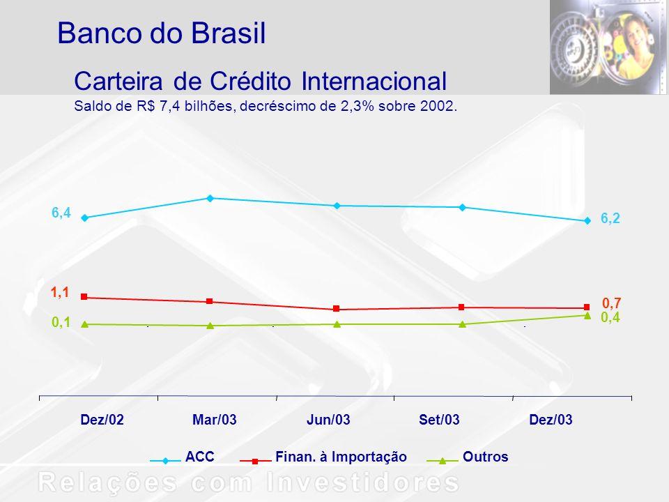 Carteira de Crédito Internacional Saldo de R$ 7,4 bilhões, decréscimo de 2,3% sobre 2002.