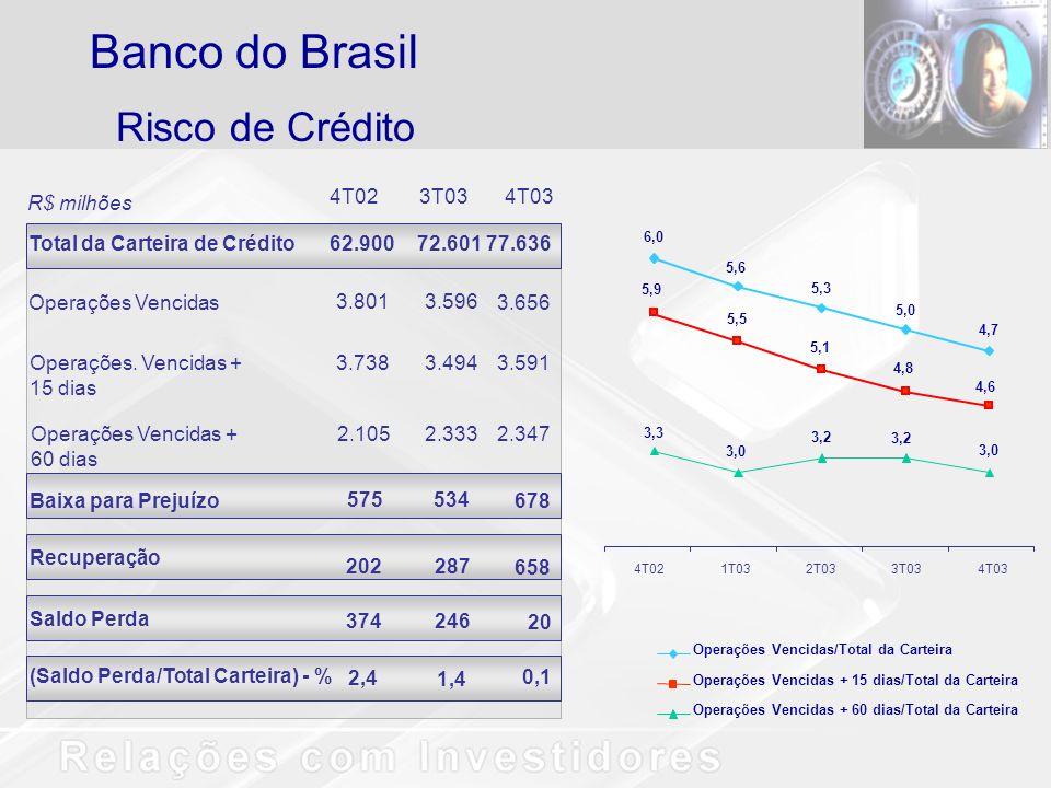 Risco de Crédito Banco do Brasil 4T023T034T03 Total da Carteira de Crédito62.90072.60177.636 Operações Vencidas 3.8013.596 Operações.