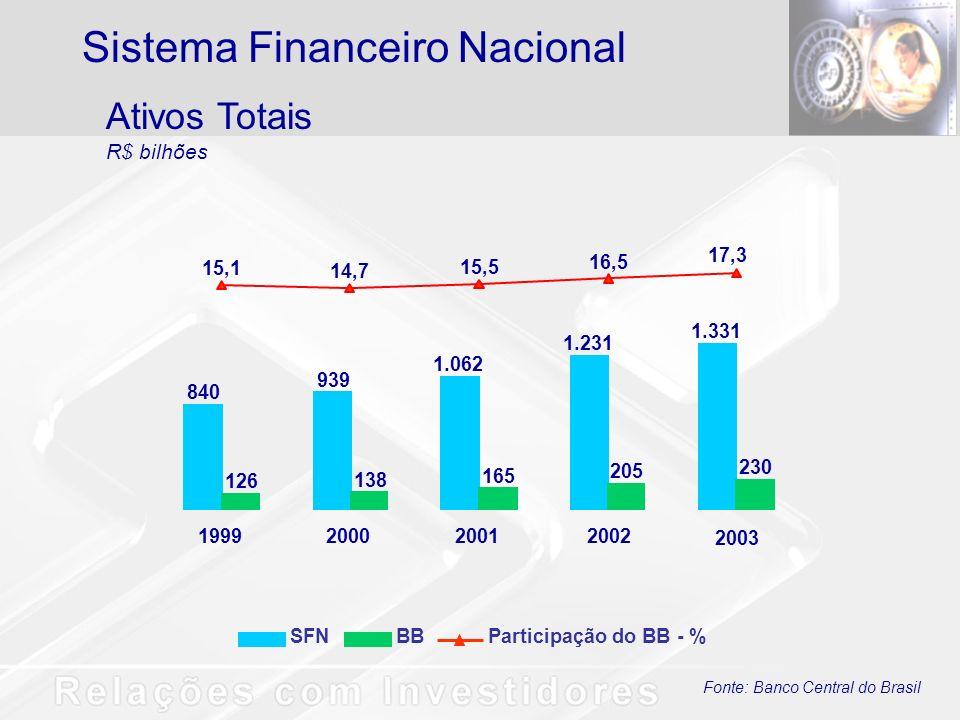 Fonte: Banco Central do Brasil Ativos Totais R$ bilhões Sistema Financeiro Nacional SFNBBParticipação do BB - % 840 939 1.062 1.231 1.331 126 138 165 205 230 15,1 14,7 15,5 16,5 17,3 1999200020012002 2003